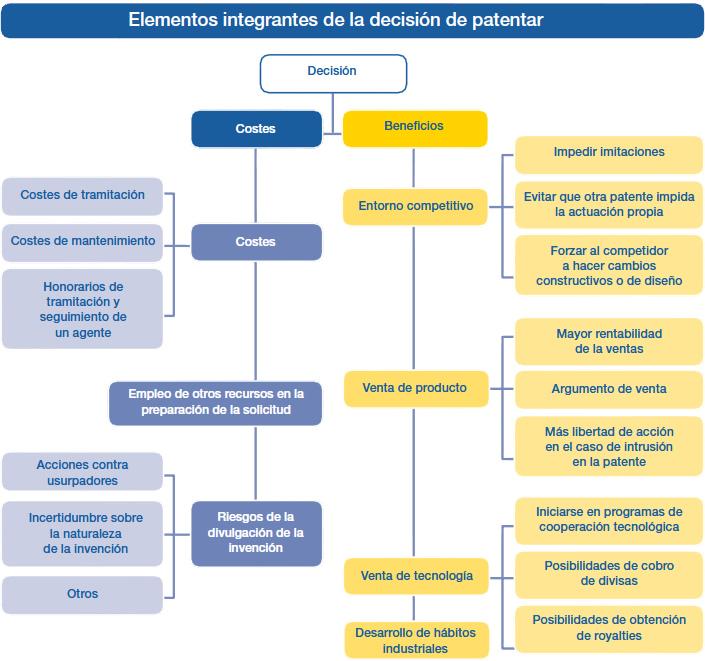 invenciones patentes modelos de utilidad y disenos industriales
