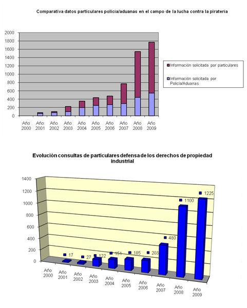 Oficina espa ola de patentes y marcas propiedad industrial for Oficina patentes y marcas