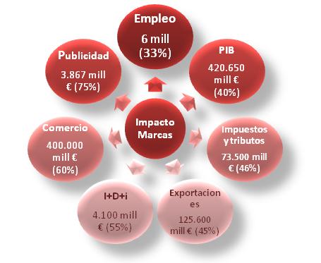 2012_11_22_ImpactoMarcas