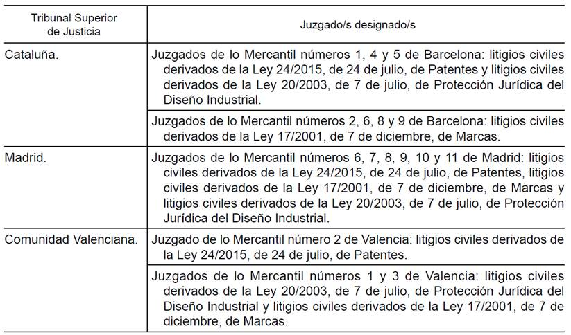 Oficina espa ola de patentes y marcas sobre la oepm for Oficina patentes y marcas barcelona
