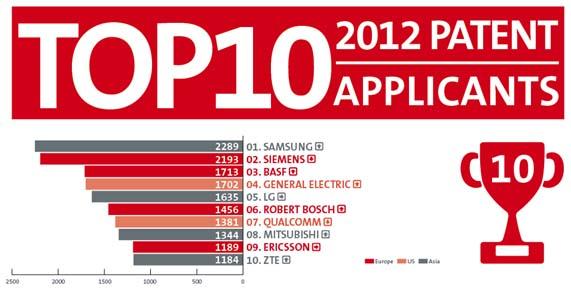 Resultados anuales de la Oficina Europea de Patentes (OEP)